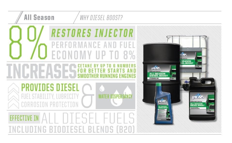 All Season Diesel Boost